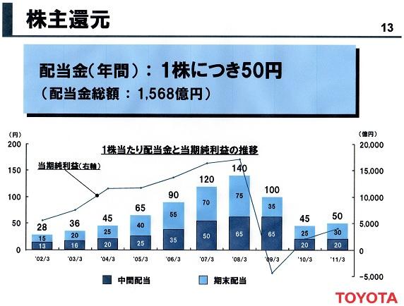 2011年3月期決算 株主配当