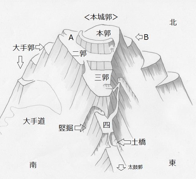津久井本城