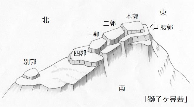 獅子ヶ鼻砦
