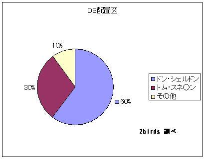 D.S配置図