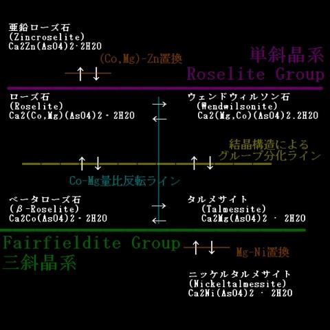 図1-ローズ石~フェアフィールダイト