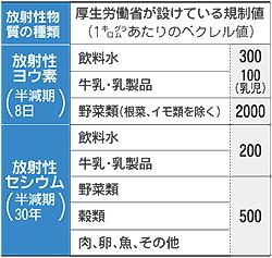 食品の放射能暫定規制値