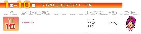 ギンギン丸1位(16028枚)