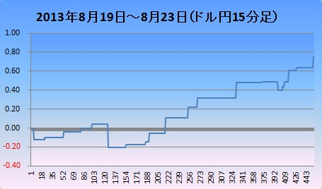 2013年8月4週ドル円
