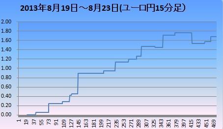 2013年8月4週ユロ円