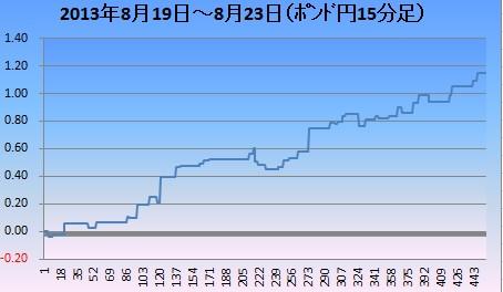 2013年8月ポン円4週