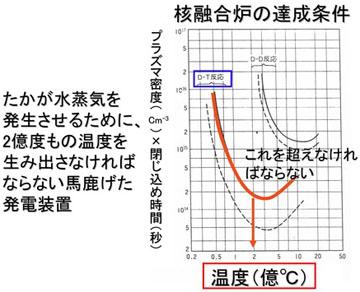 blog 広瀬隆「核融合」6