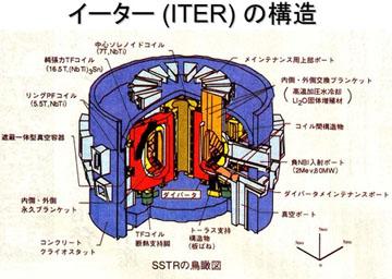 blog 広瀬隆「核融合」5