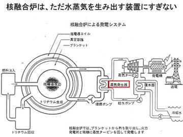 blog 広瀬隆「核融合」3