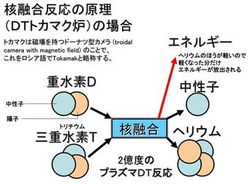 blog 広瀬隆「核融合」2