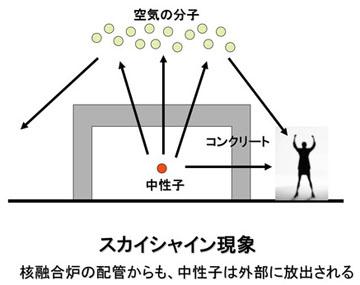 blog 広瀬隆「核融合」9