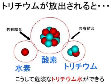 blog 広瀬隆「核融合」18