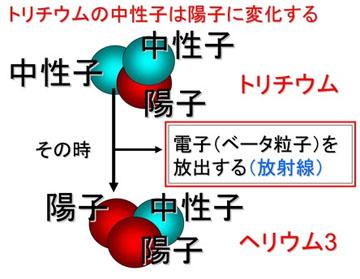 blog 広瀬隆「核融合」20