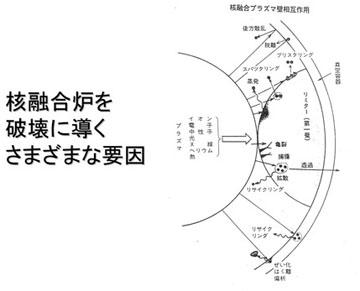 blog 広瀬隆「核融合」38