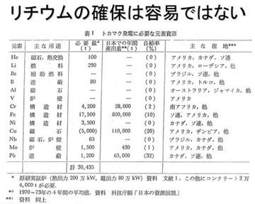 blog 広瀬隆「核融合」40