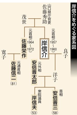 blog 岸信介をめぐる家系図