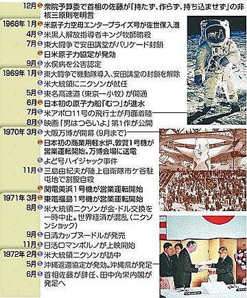 blog 安保闘争と原子力をめぐる動き3