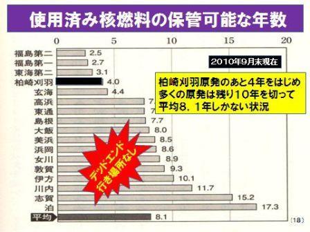 核のゴミ残年数