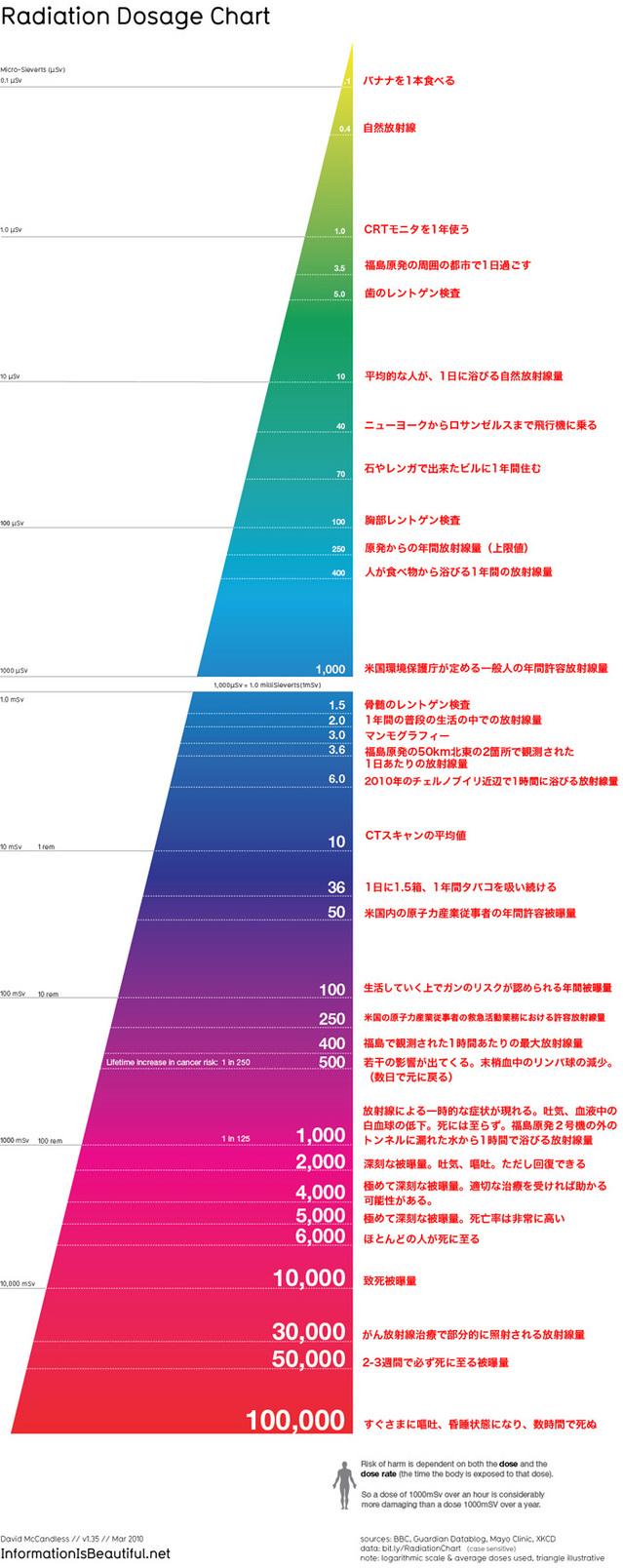 110408radiation_chart_3-thumb-640x1608-34113.jpg