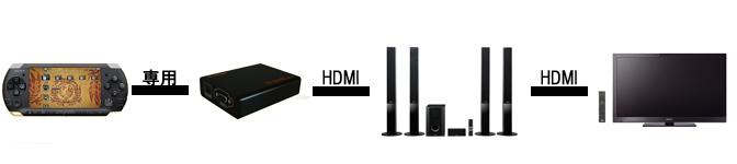 PSP HDMI