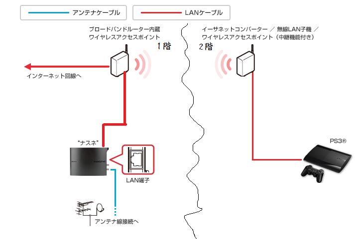 接続方法 nasne ナスネ - オフィシャルサイト