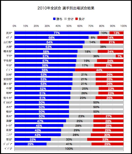 2010ap-result-av.png