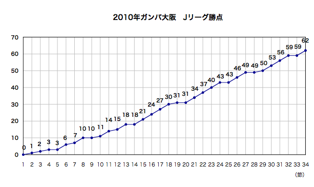2010年勝点