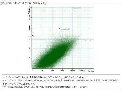 フォロワー分布図