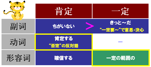 小葵花中国語 「肯定」と「一定」の区別