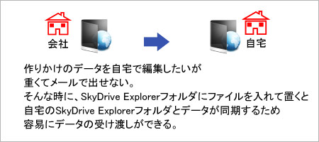 SkyDrive Explorer