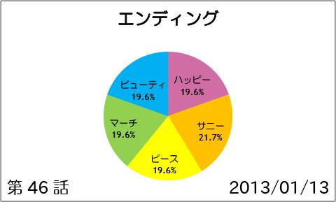 【スマイルプリキュア!】第46話:エンディング