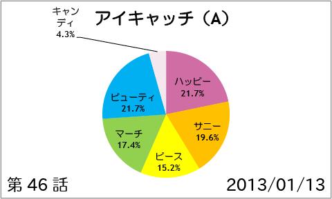 【スマイルプリキュア!】第46話:アイキャッチ(A)