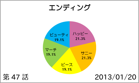 【スマイルプリキュア!】第47話:エンディング