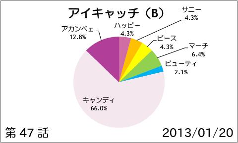 【スマイルプリキュア!】第47話:アイキャッチ(B)