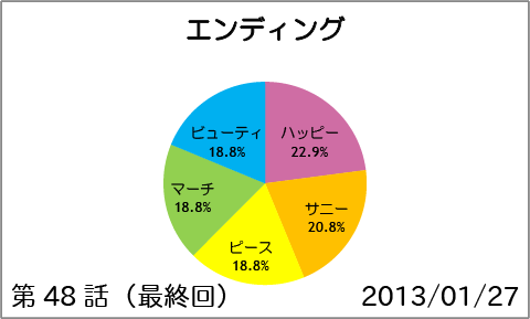 【スマイルプリキュア!】第48話(最終回):エンディング