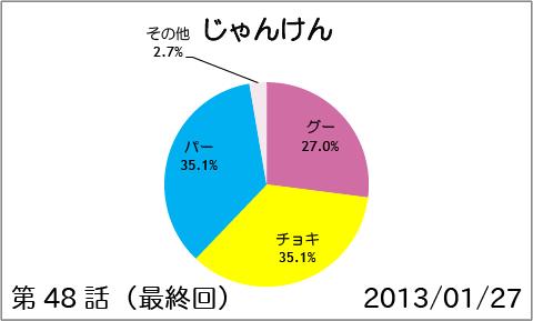 【スマイルプリキュア!】第48話(最終回):じゃんけん