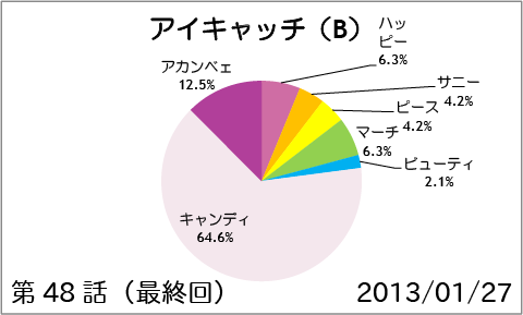 【スマイルプリキュア!】第48話(最終回):アイキャッチ(B)