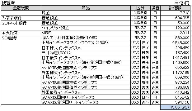 総資産(2013.2)