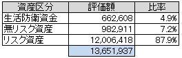 資産別(2013.2)
