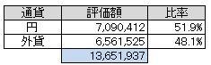 通貨別(2013.2)