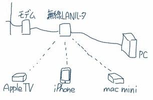 Apple TVなどの接続