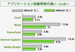 eBoostrありなし比較