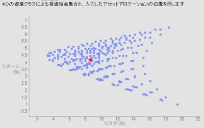 4資産のアセットアロケーション分析