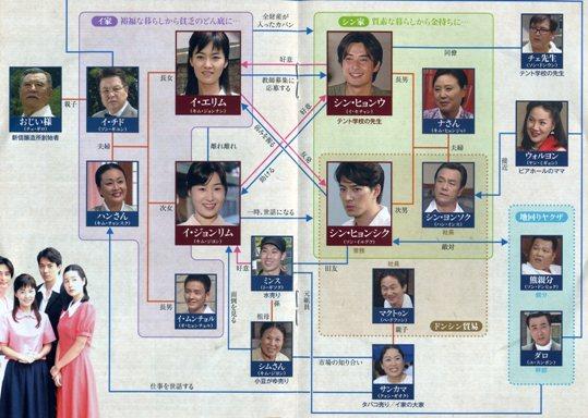 人物相関図001(小)