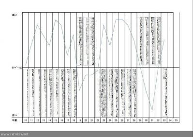 自分史モチベーションチャート